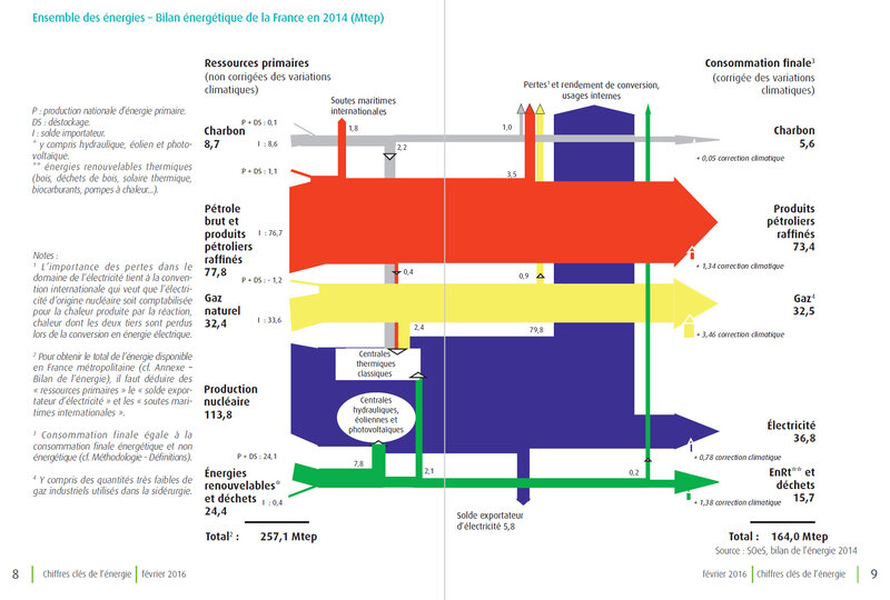 Bilan Energie Fr 2015