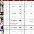 呸 play, 18th week: jolin ranks #8 on 5music!