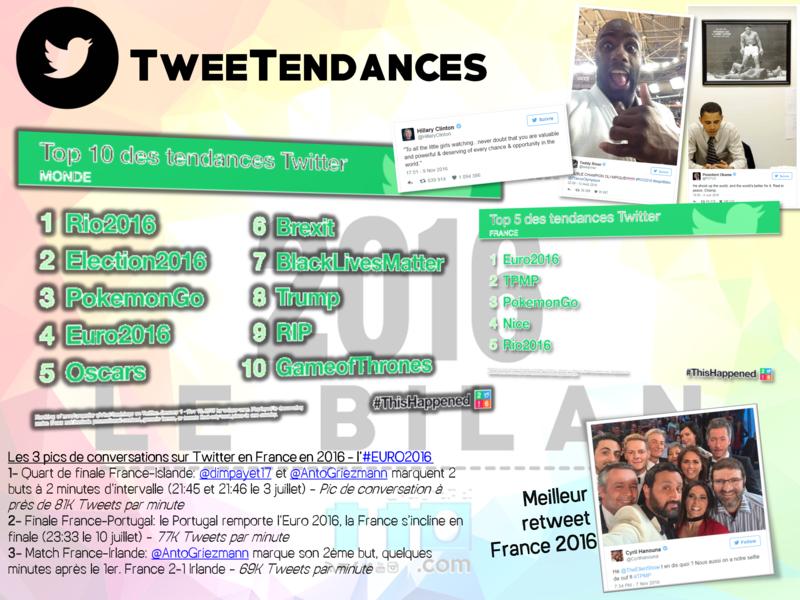 Tweetendances