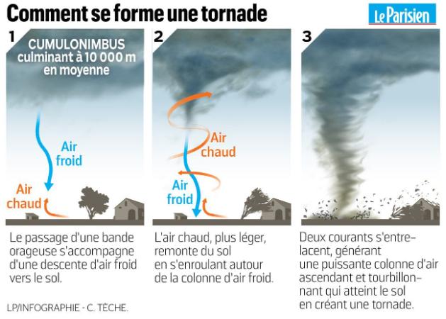 comment se forme une tornade