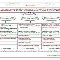 Aménagement d'un Service Médical Autonome
