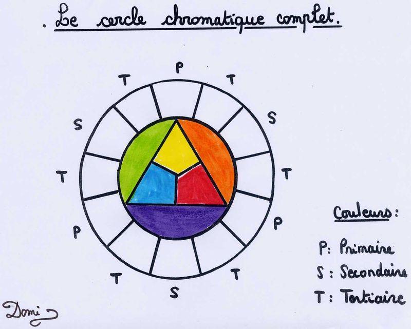 Le Cercle Chromatique Domi Dessins Et Peintures