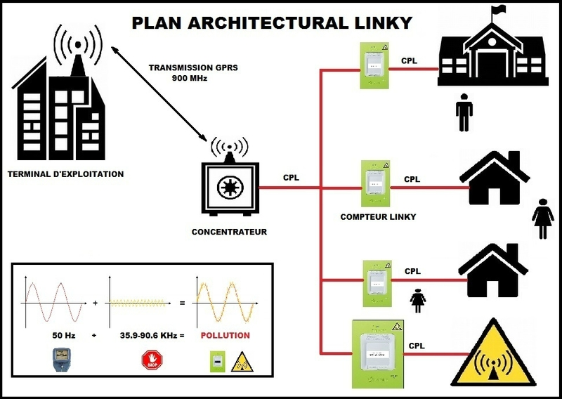 Plan architecturale linky