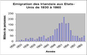 Emigration_Irlande