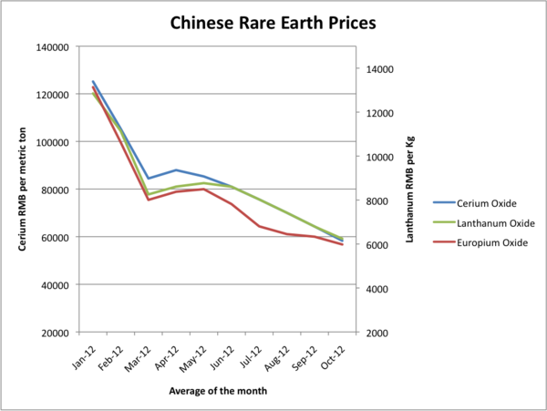 terres_rares_rare_earth_chine_Chinese_cours_chute_price_down_alliage