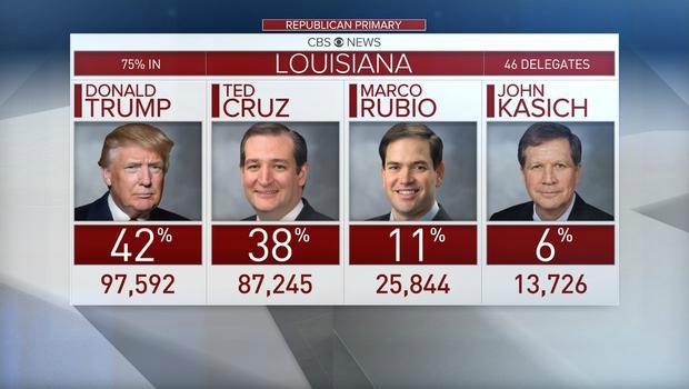 Republican primaries Louisiana results