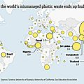 Océan:les pays pollueurs