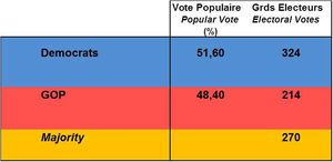 ELEC-US-RESULTATS electionscope 2012-SEPT