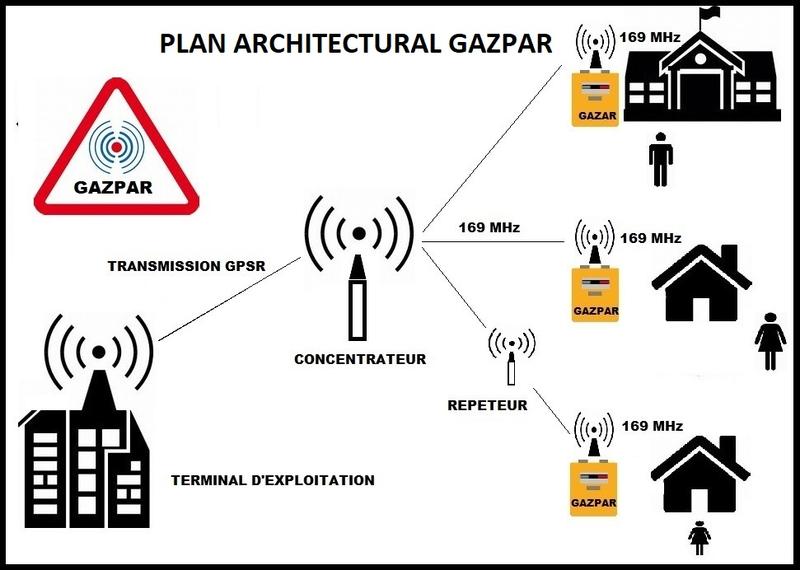 Plan architectural Gazpar