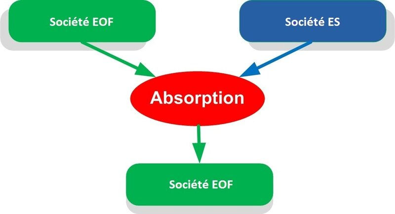 Absorbption ES par EOF