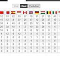 Le classement de la formule 1 2013