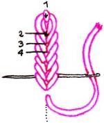 Schéma point de chaînette serré