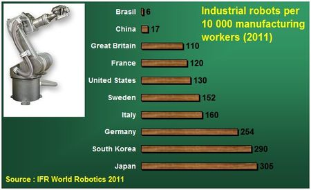 Industrial_robot_manufacturing_workers_industry_china_europe_US_germany_france_italy_south_korea