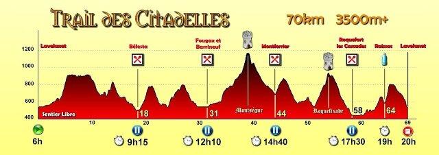 Profil 70km V1
