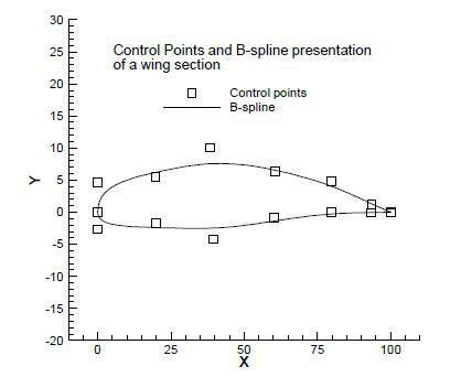 OPTIMIZATIONS OF AIRFOIL AND WING USING GENETIC ALGORITHM - F. Zhang, S. Chen and M. Khalid