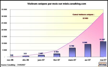Statistiques_mai_2007