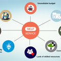 Extract your requirements yourself with self service bi