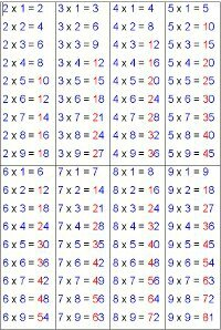 Réviser les tables de multiplication
