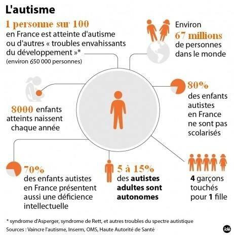 chiffres autisme tableau explicite