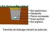 Paysagiste-bayonne-les-agrumes-drainage-2