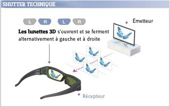 Schéma des lunettes à obturateur