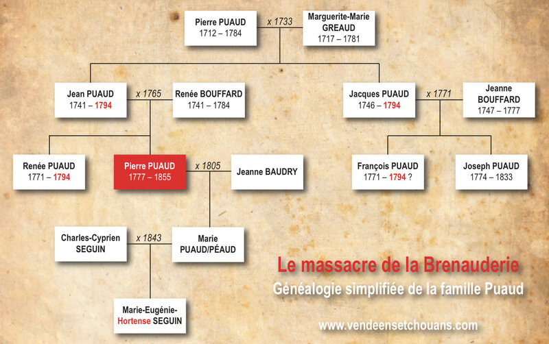 Genealogie Puaud