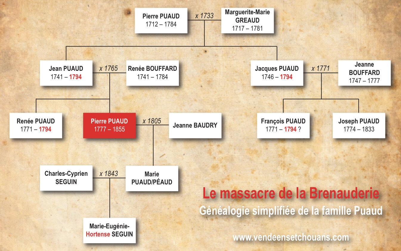 La mémoire familiale du massacre de la Brenauderie