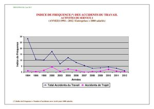 INDICE_DE_FREQUENCE_ACCIDENTS_DU_TRAVAIL_TERTIAIRE2012