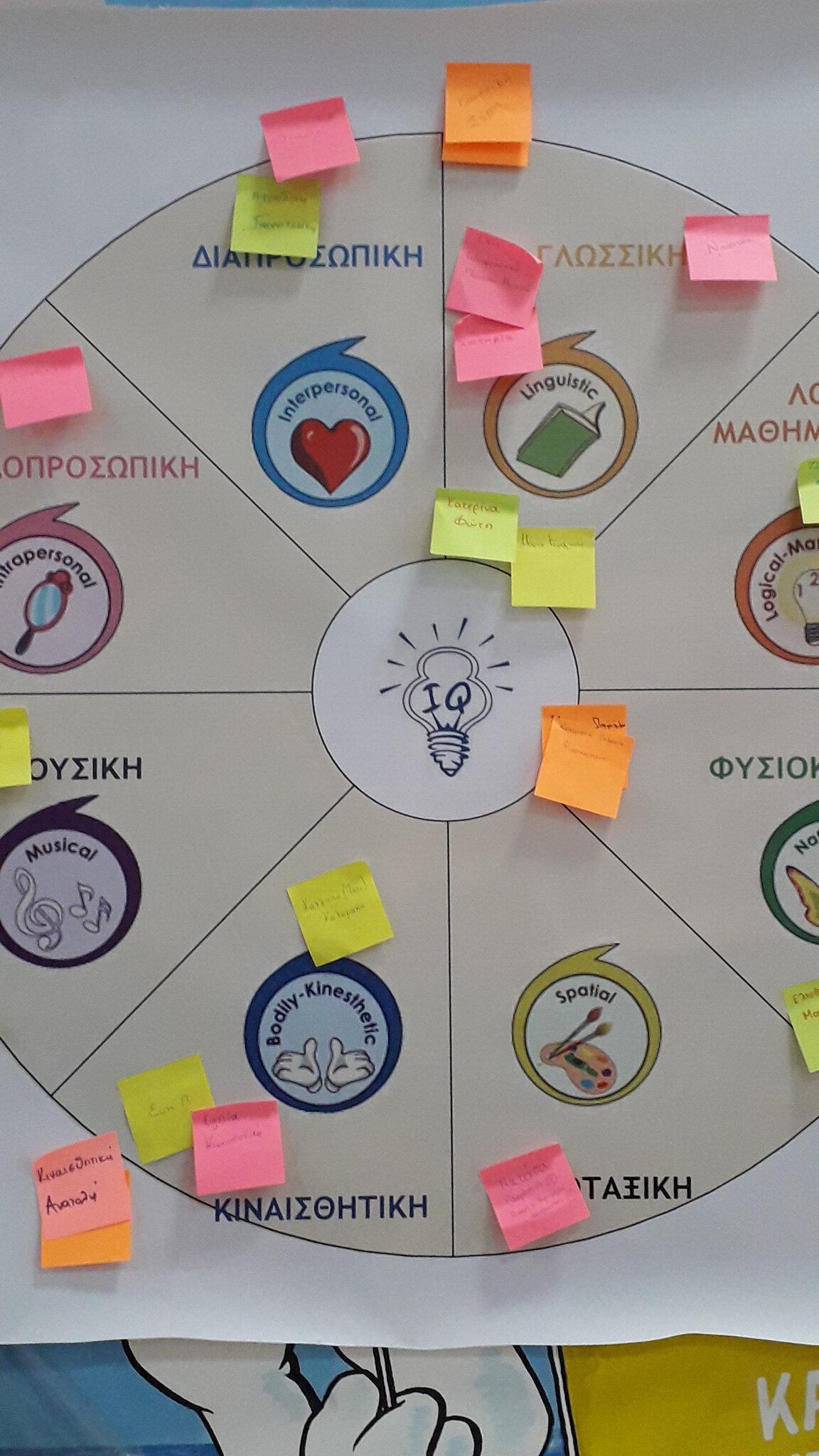 «Σχεδιασμός & Υλοποίηση ενός Σχολικού Προγράμματος - δια ζώσης ή εξ αποστάσεως - αξιοποιώντας τους Πολλαπλούς Τύπους Νοημοσύνης