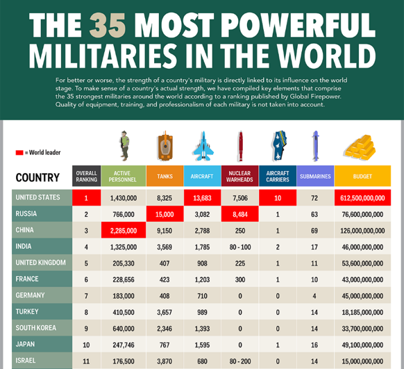 budgets-militaires