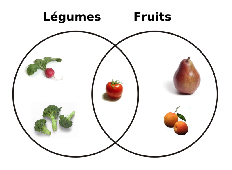 Diagramme_légumes-fruits