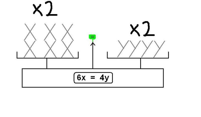 balance équilibrée x et y x 2