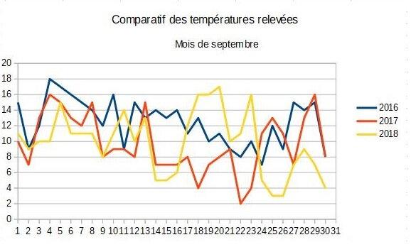 09_Tableau comparatif septembre