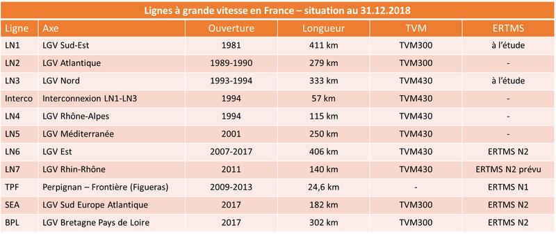 LGV france 2018