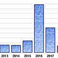 2010+10 (cette nouvelle année est-elle intéressante ? episode 11)