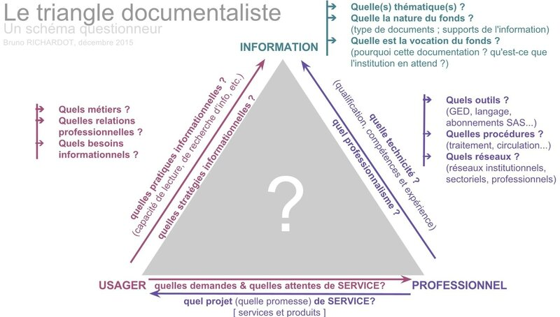 Le triangle documentaliste _ un schéma questionneur