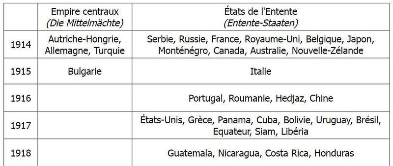 Etats centraux et Entente 14-8