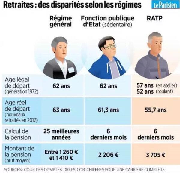 Régimes retraites