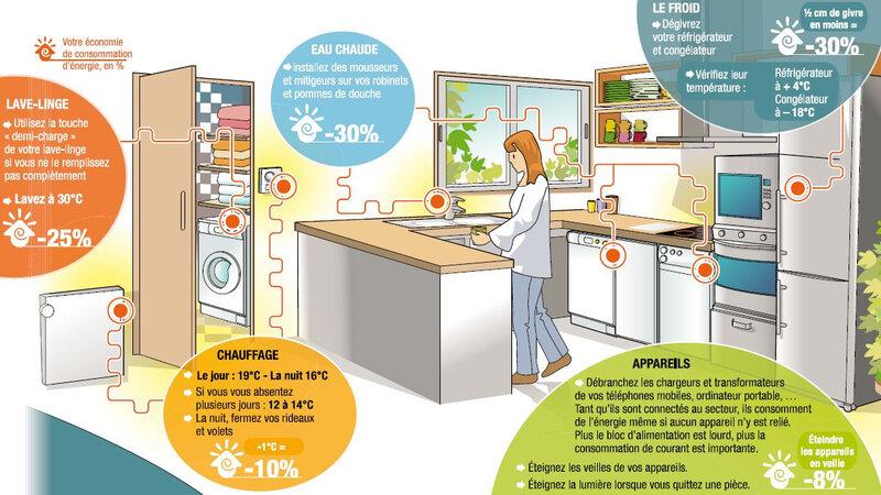 formidable-comment-economiser-de-l-energie-dans-une-maison-0-des-gestes-simples-pour-233conomiser-l233nergie-224-la-maison-1170x658