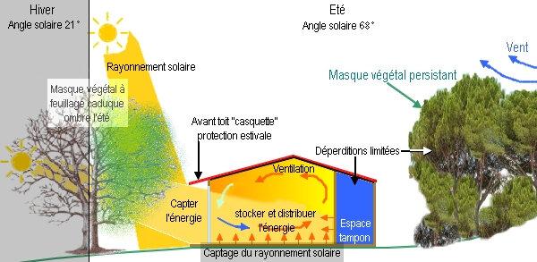 Bioclimatisme_Principe_Maison