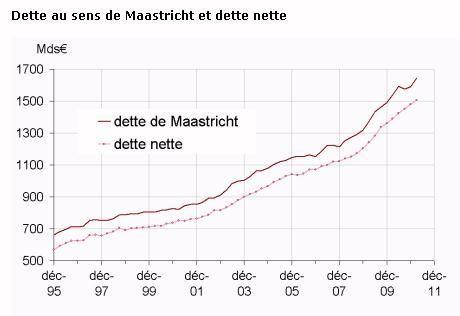 dettefr-1995-2011