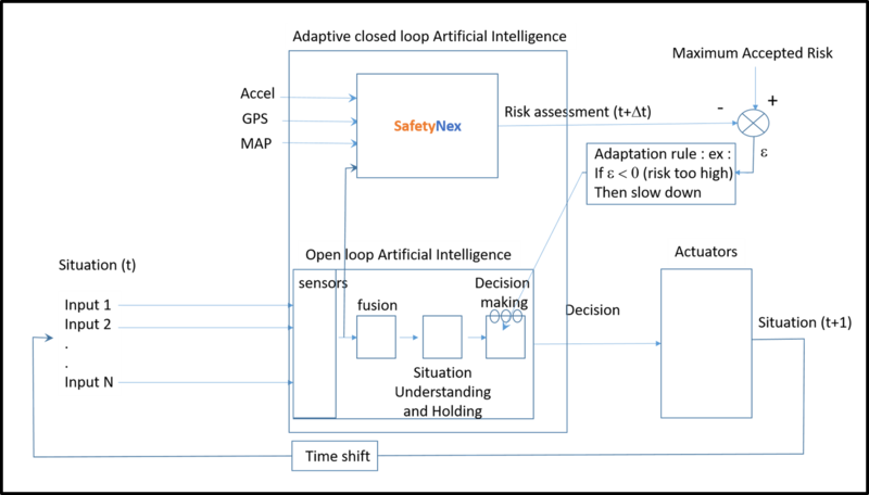 closed loop adaptive Artificial Intelligence
