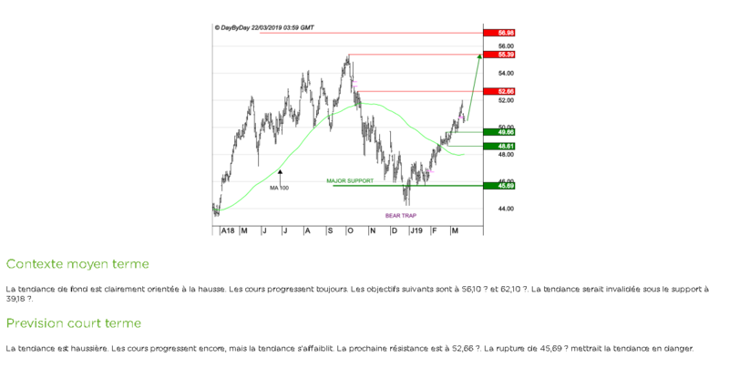 Screenshot_2019-03-22 Action TOTAL - Analyse technique avec Fortuneo