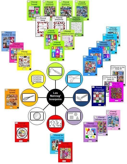 Roue des catégories GRAND GRAND LIVRE + papiers DECO