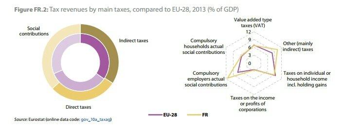 taxation des entreprises en france