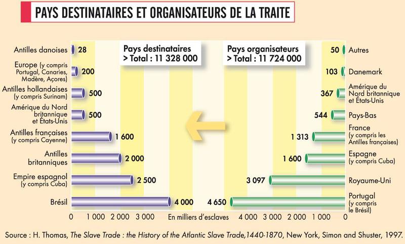 Pays destinataires et organisateurs de la traite
