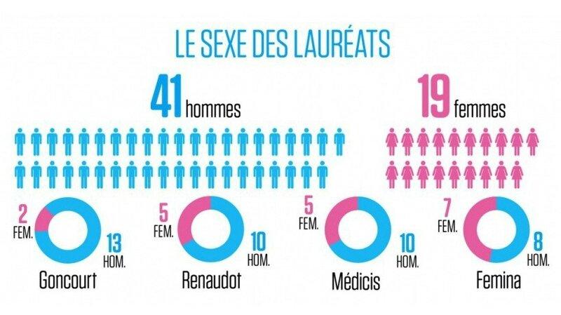 Prix-littéraire-sexisme-e1454010163906