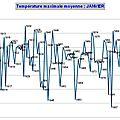 Climatologie janvier