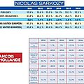 Les principaux chiffres de soutenabilité des finances publiques présentés par nicolas sarkozy sont-ils cohérents ?