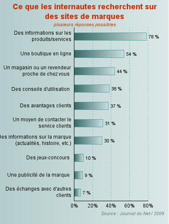 Journal_du_net___Les_marques